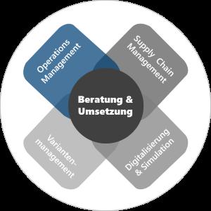 Produktion, Fertigung, Produktionsplanung und -steuerung, Produktionslogistik