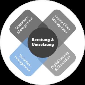Variantenmanagement und Variantenreduzierung und optimale Vielfalt
