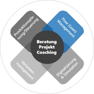 Flow-Management und Lean-Management in Serie und Ersatzteilwesen