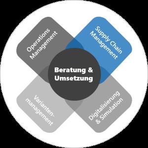 Supply Chain Management und Flow Management in Serie und Ersatzteilwesen